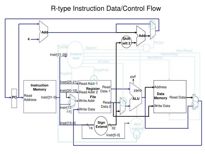 R-type Instruction Data/Control Flow