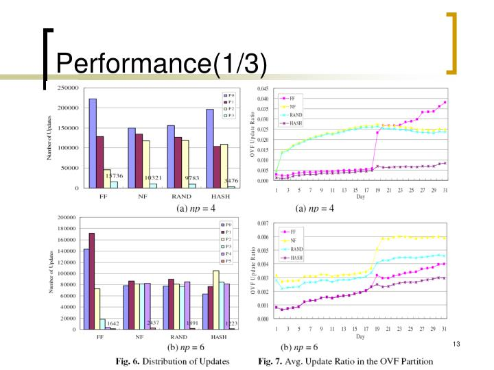 Performance(1/3)