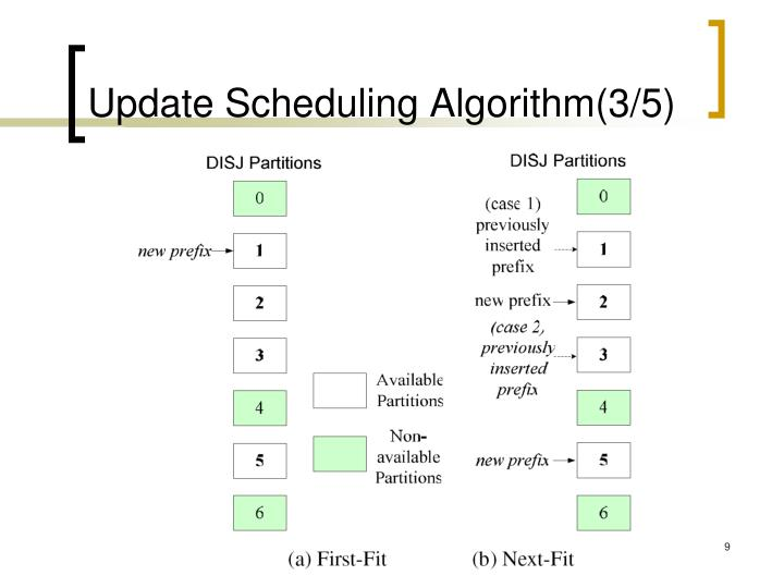 Update Scheduling Algorithm(3/5)