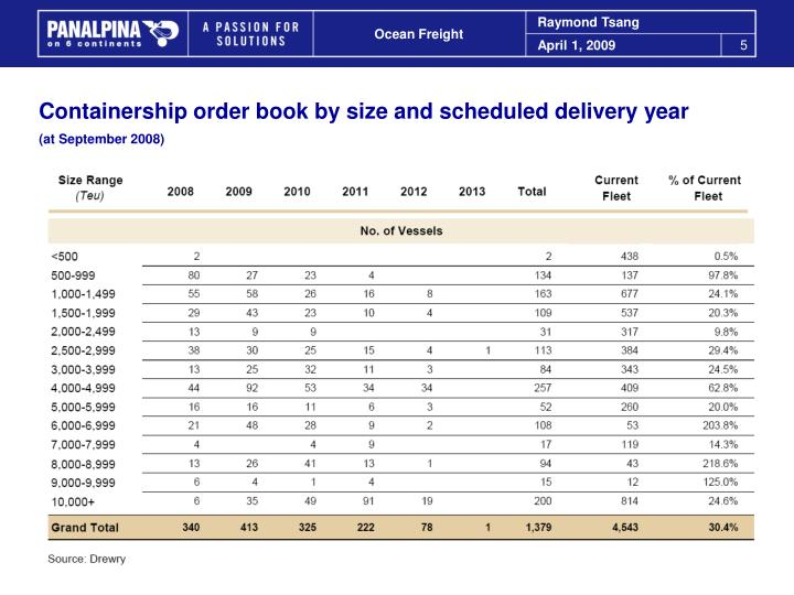 Containership order book by size and scheduled delivery year
