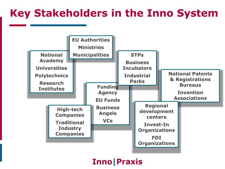 Key stakeholders in the inno system