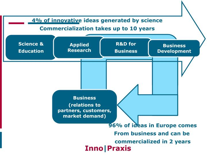4% of innovative ideas generated by science