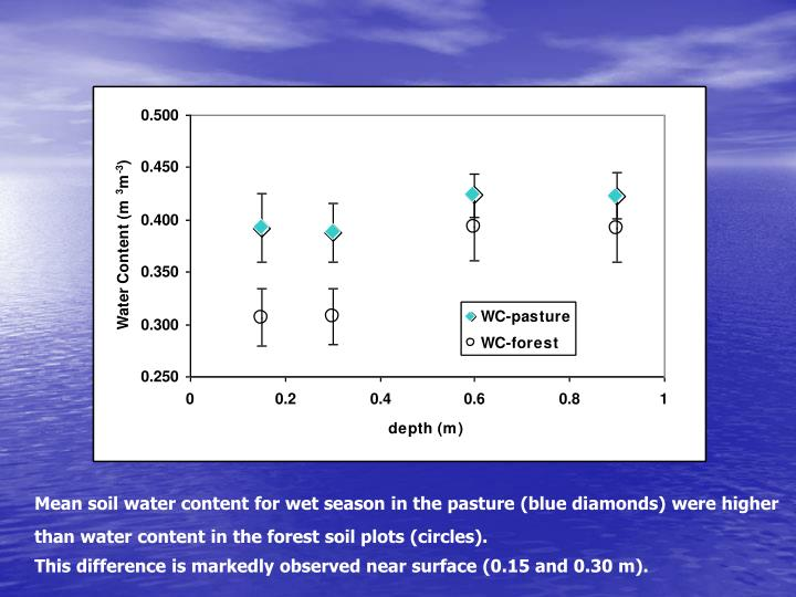 Mean soil water content for wet season in the pasture (blue diamonds) were higher