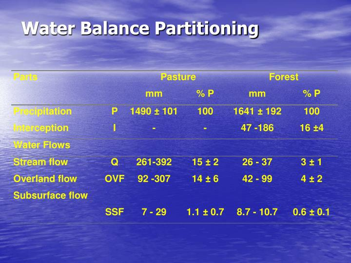 Water Balance Partitioning