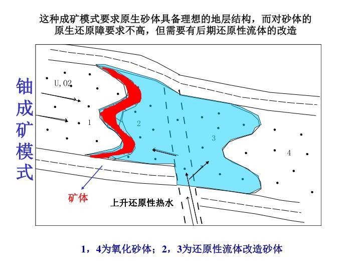 这种成矿模式要求原生砂体具备理想的地层结构,而对砂体的原生还原障要求不高,但需要有后期还原性流体的改造