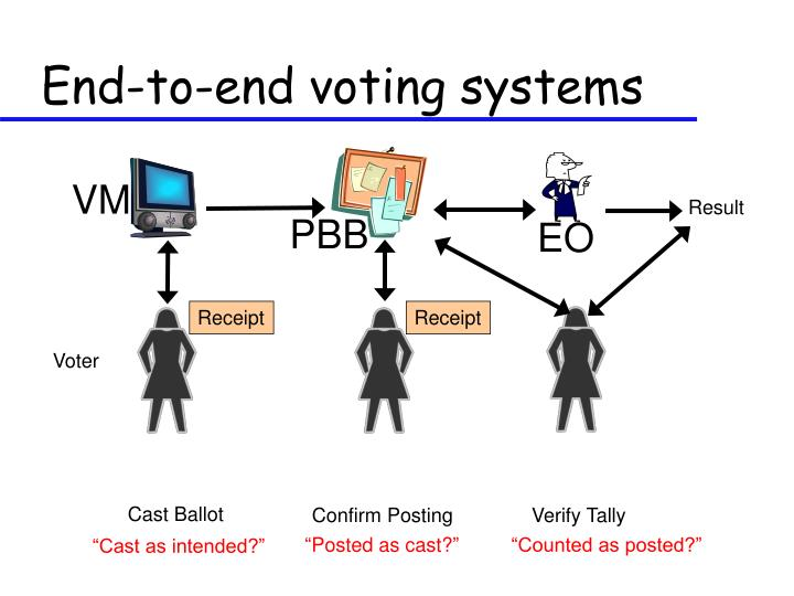 End-to-end voting systems