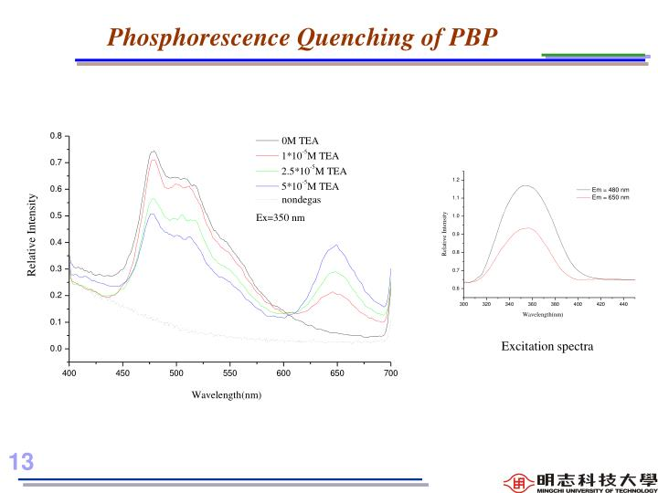 Phosphorescence Quenching of PBP