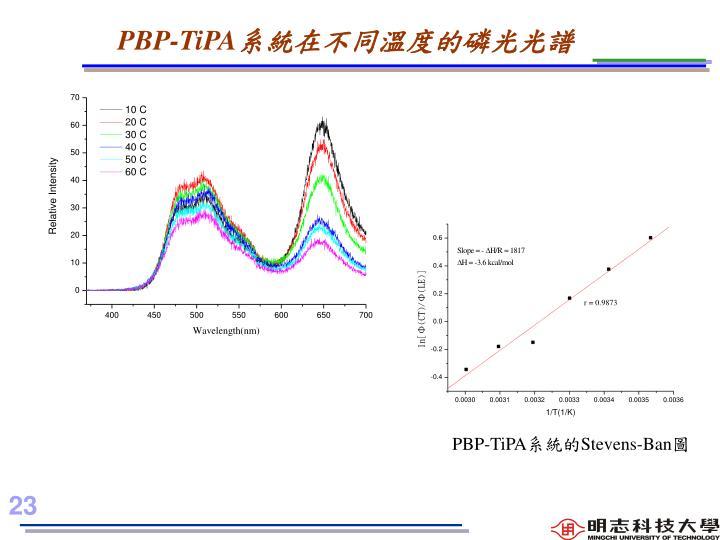 PBP-TiPA