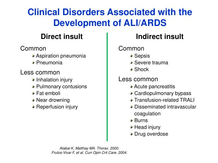 Clinical Disorders Associated with the Development of ALI/ARDS