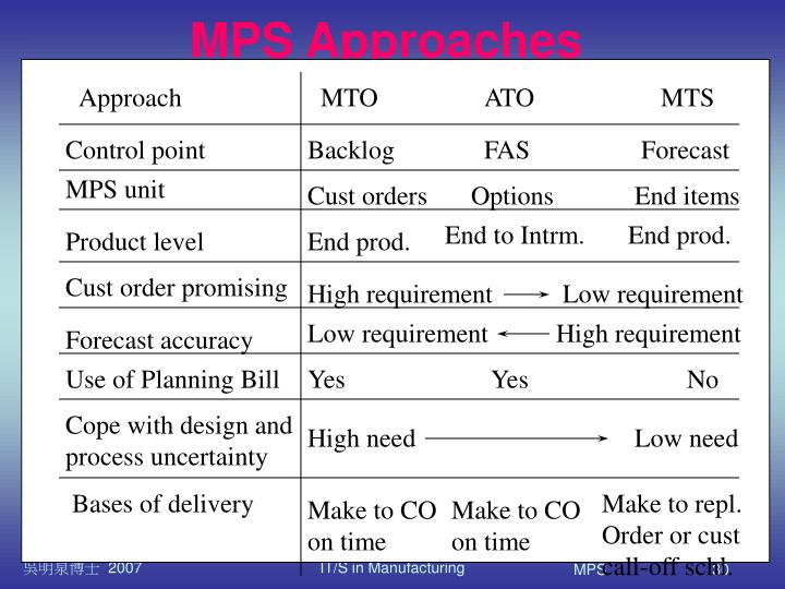MPS Approaches