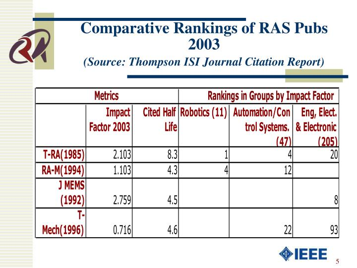 Comparative Rankings of RAS Pubs 2003
