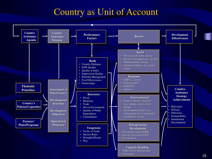 Country as Unit of Account