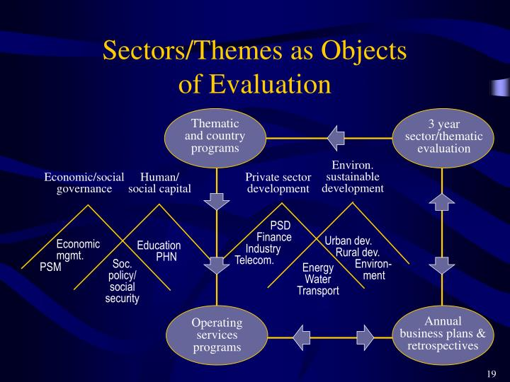 Sectors/Themes as Objects