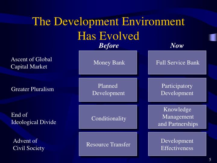 The Development Environment