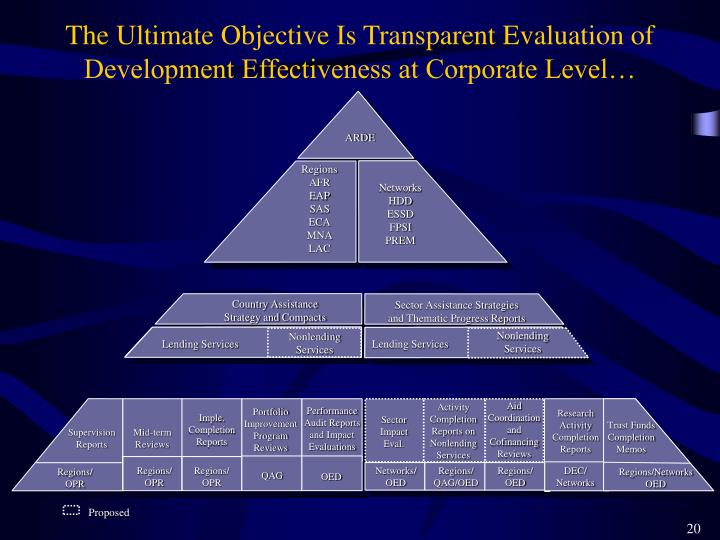 The Ultimate Objective Is Transparent Evaluation of Development Effectiveness at Corporate Level…