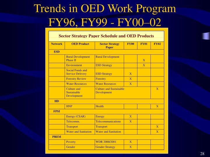 Trends in OED Work Program
