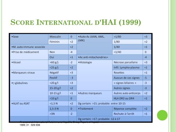 Score International d'HAI (1999)