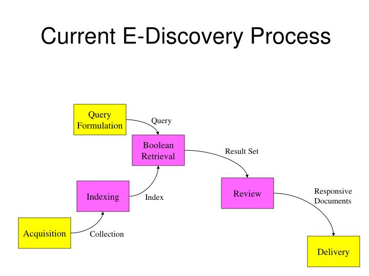 Current E-Discovery Process