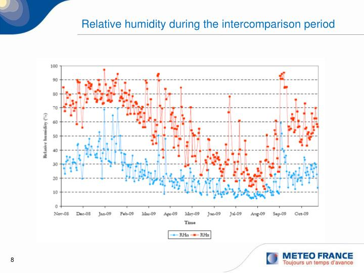 Relative humidity during the intercomparison period
