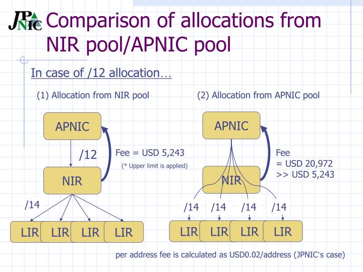 Comparison of allocations from