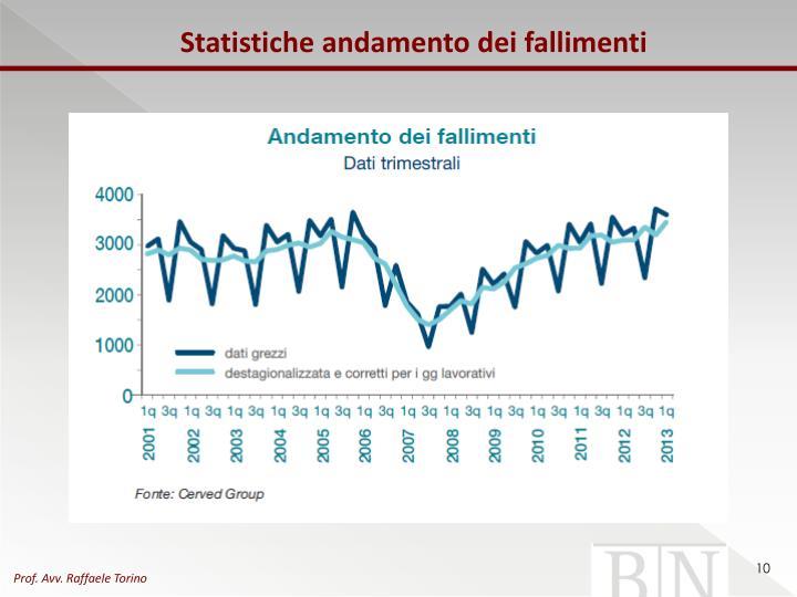 Statistiche andamento dei fallimenti