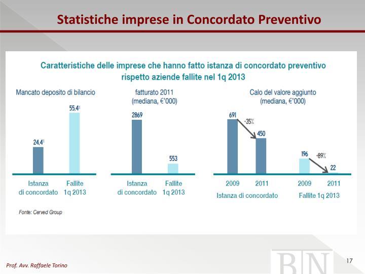 Statistiche imprese in Concordato Preventivo