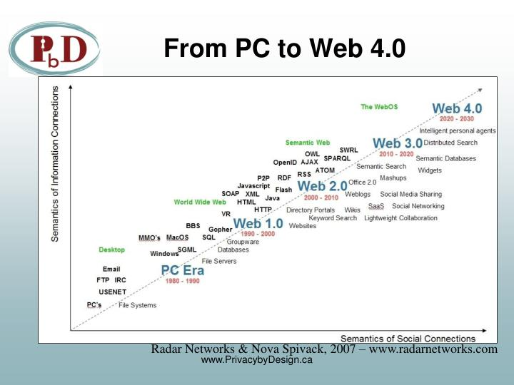 From PC to Web 4.0