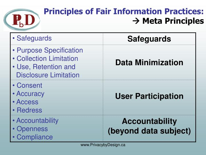Principles of Fair Information Practices: