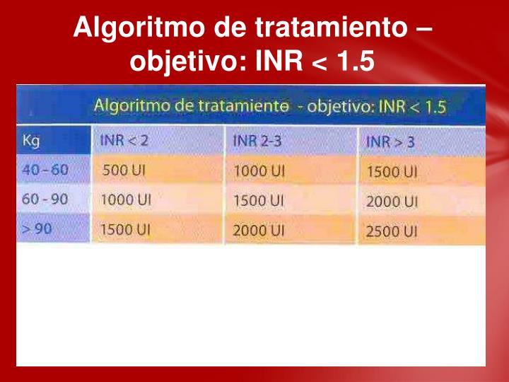 Algoritmo de tratamiento – objetivo: INR < 1.5