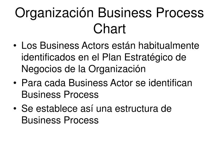 Organización Business Process Chart