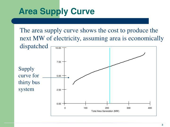 Area Supply Curve