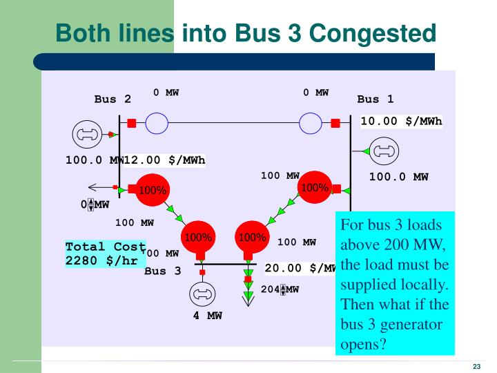 Both lines into Bus 3 Congested