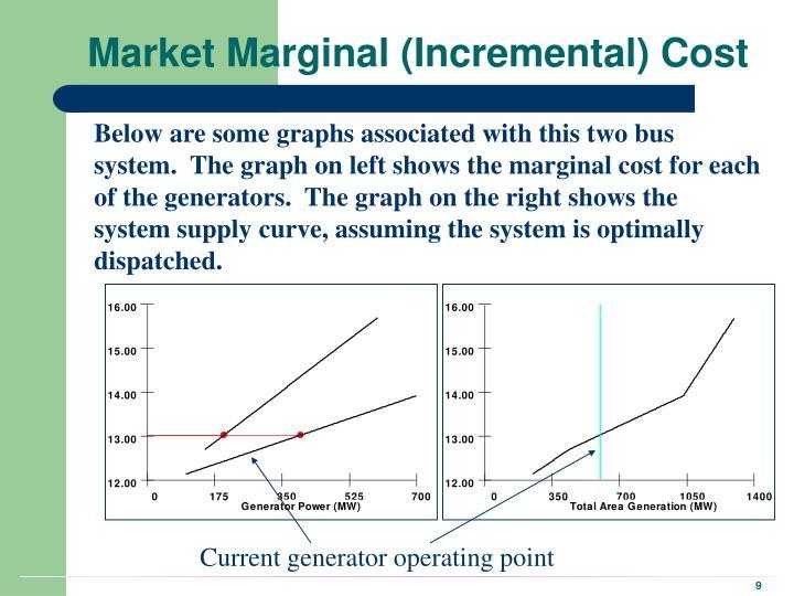 Market Marginal (Incremental) Cost
