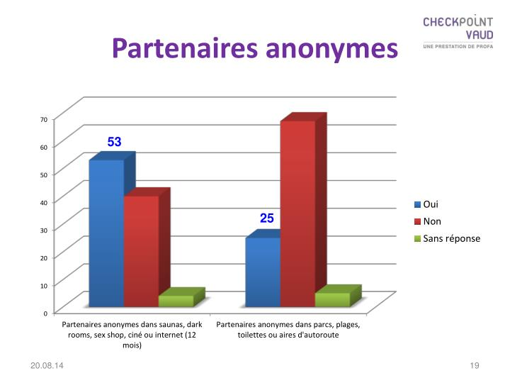 Partenaires anonymes