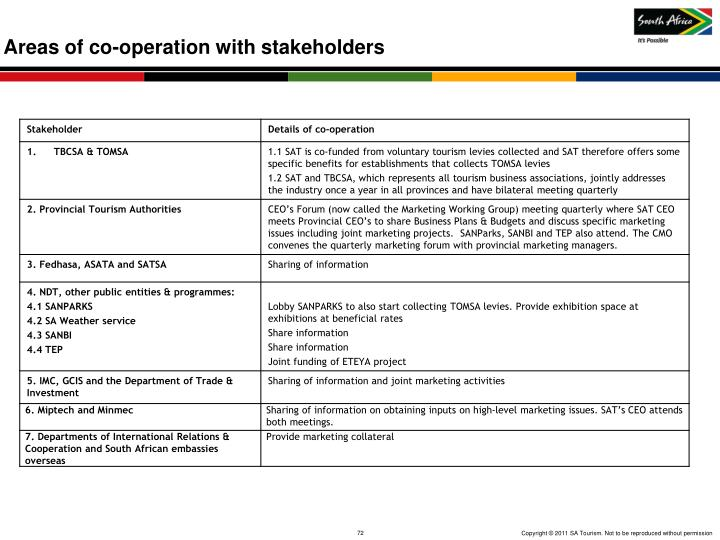 Areas of co-operation with stakeholders