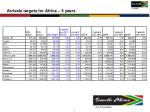 arrivals targets for africa 5 years