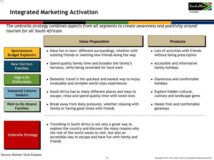 Integrated Marketing Activation