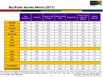 key brand journey metrics 2011