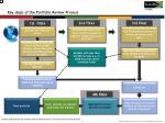 key steps of the portfolio review process