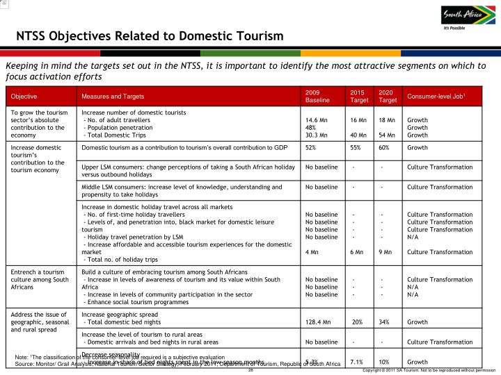 NTSS Objectives Related to Domestic Tourism