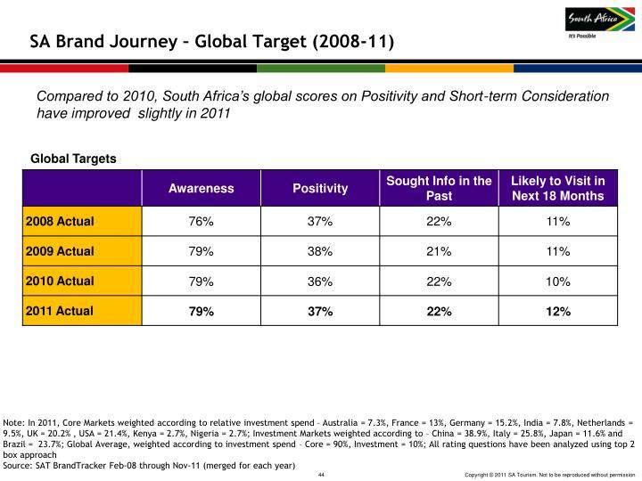 SA Brand Journey – Global Target (2008-11)