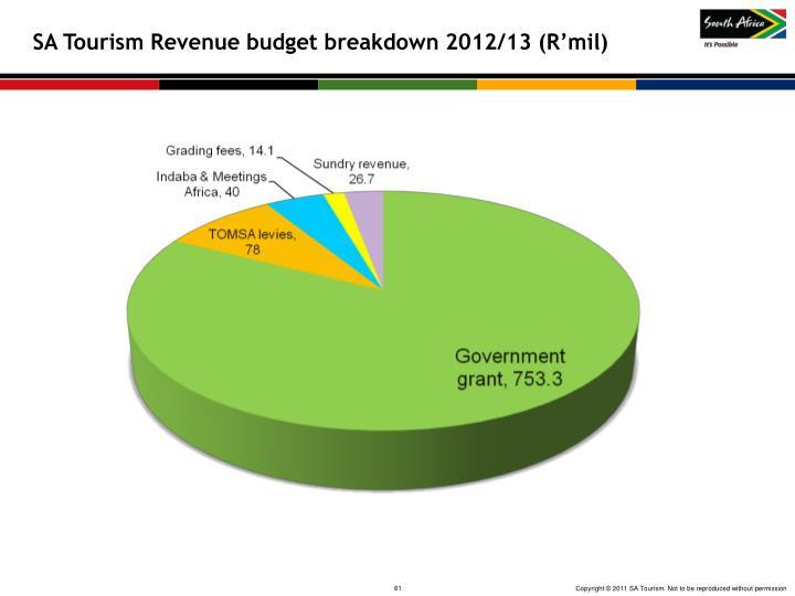 SA Tourism Revenue budget breakdown 2012/13 (R'mil)