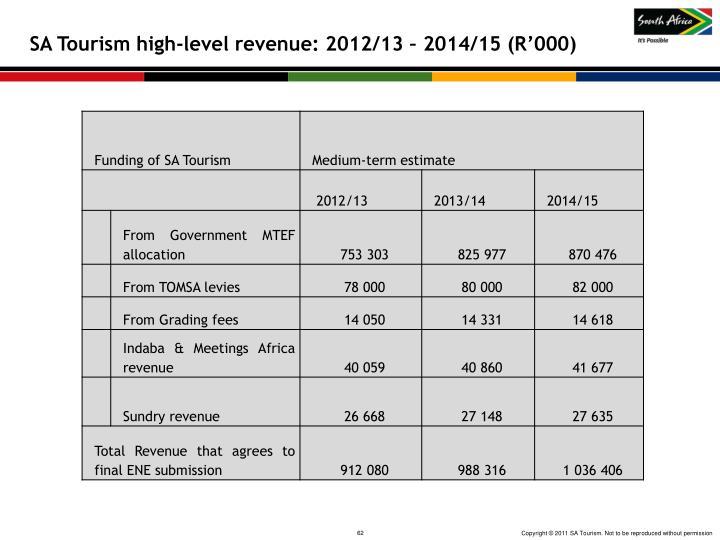 SA Tourism high-level revenue: 2012/13 – 2014/15 (R'000)