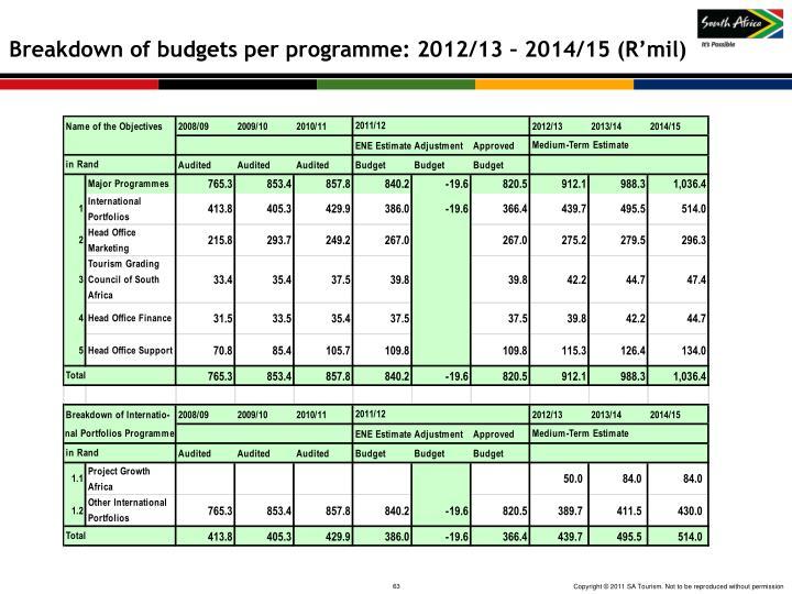 Breakdown of budgets per programme: 2012/13 – 2014/15 (R'mil)
