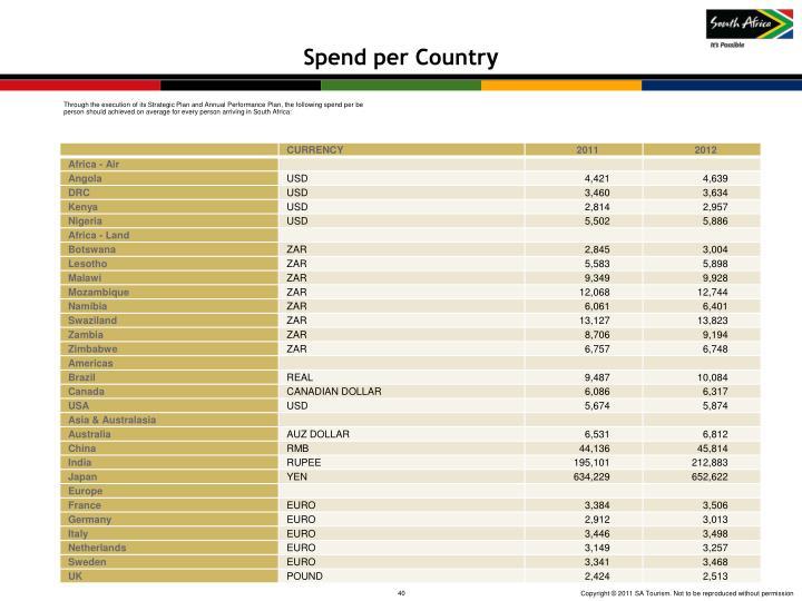 Spend per Countr