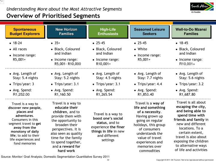 Understanding More about the Most Attractive Segments
