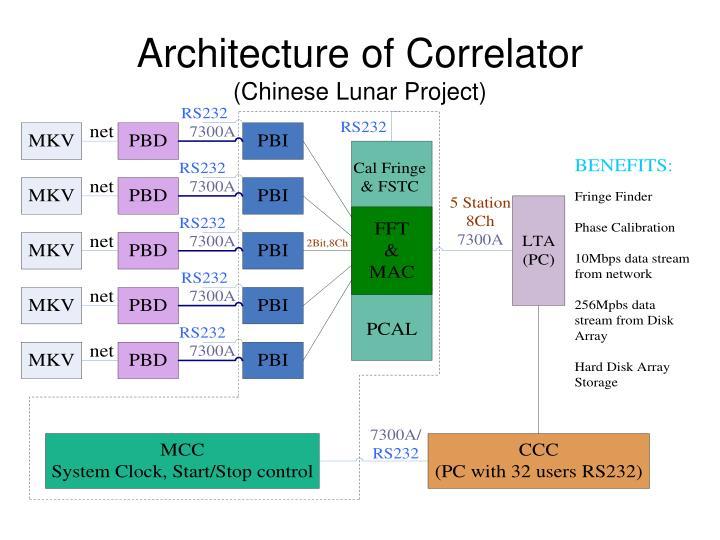 Architecture of Correlator