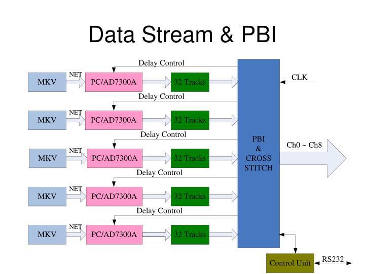 Data Stream & PBI