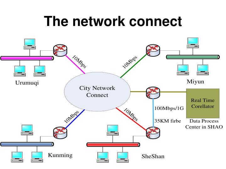 The network connect