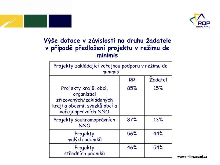 Výše dotace v závislosti na druhu žadatele v případě předložení projektu v režimu de minimis